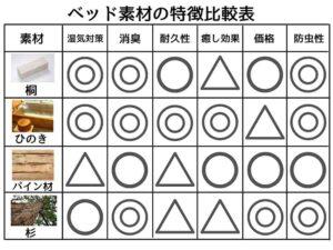 ベッドフレームの素材比較表
